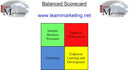 Thesis performance scorecard