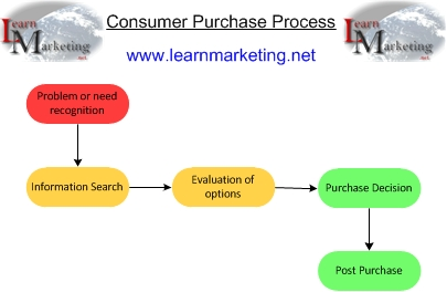 Consumer Buying Behaviour&  Purchase Process Diagram