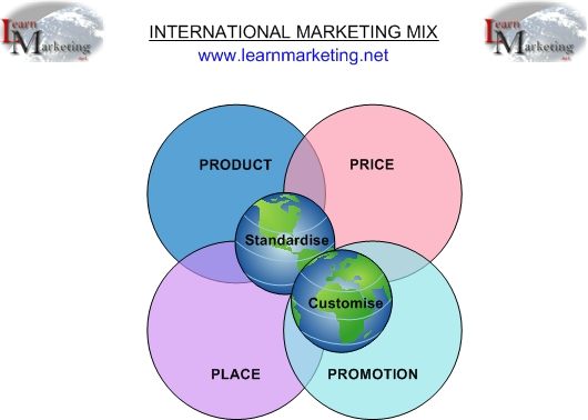 the international marketing environment marketing essay