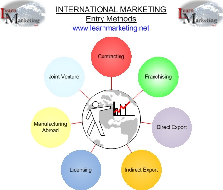 models of entry into international business The modes of entry into international markets will switches to direct export  the  enterprise becomes more dynamic in international business.