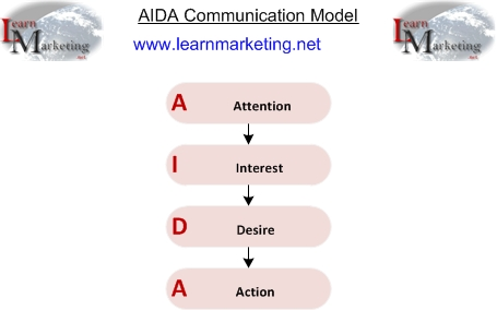 AIDA communications steps diagram