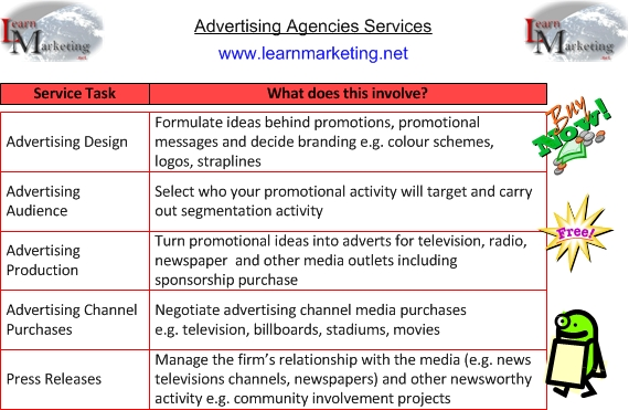 Advertising agencies services diagram