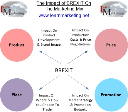 marketing mix its effect to the In this article we'll cover the four ps of marketing and their interaction with marketing mix and any brand or price determinations will impact profit.