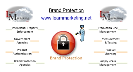 Brand Protection Diagram