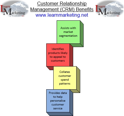 CRM Customer Relationship Management Diagram