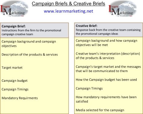 campaign and creative briefs diagram
