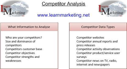 supermarket competitor analysis