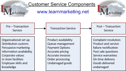 Customer Service Components