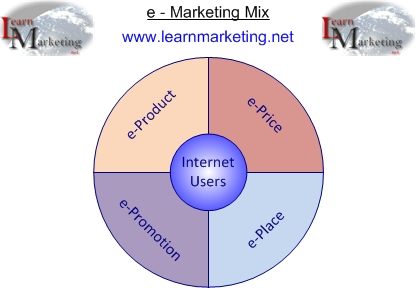 e-marketing mix diagram