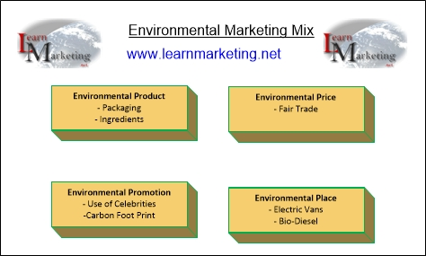 Environmental Marketing Mix Diagram