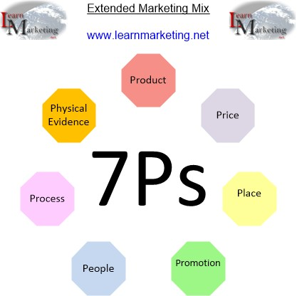 the 7 ps of services marketing in the banking industry Seven 'ps' are essential for better marketing of bank services, according to dr k rajesh nayak, director (training), central bank of oman's college of banking and financial studies, oman.