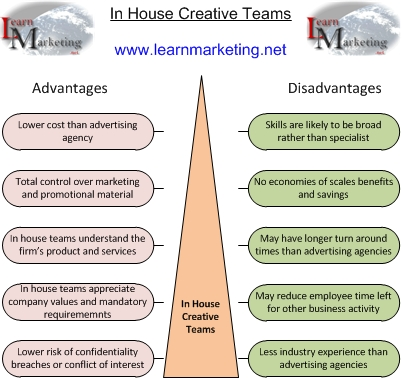 Advantages And Disadvantages Of Advertising Media