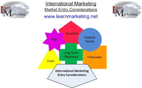 entering overseas markets Advertisements: market entry strategy: 5 factors you must consider while your company is entering to a new market it has become imperative for most companies to.