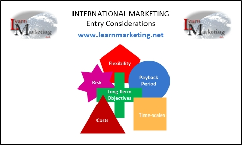 International Marketing Market Entry Diagram