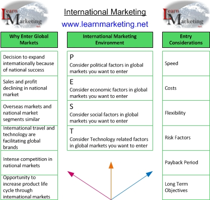 International Marketing Overview Diagram
