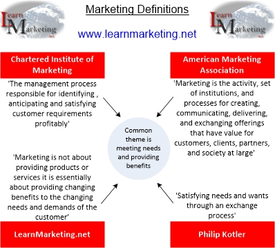 what is the definition of marketing Learn the basic definitions of advertising, marketing, promotion, public relations, publicity and sales, in this topic from the free management library.