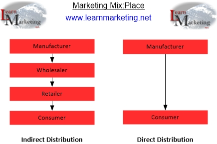 Marketing Mix Place Strategies