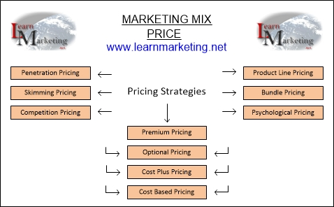 Pricing Strategy Examples