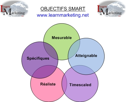 Make Your Own Floor Plan furthermore ObjectifsSMART together with Smart Goals Worksheet together with Insurance Agent Cover Letter Template also Radial Diagram Plan. on smart objectives ex les