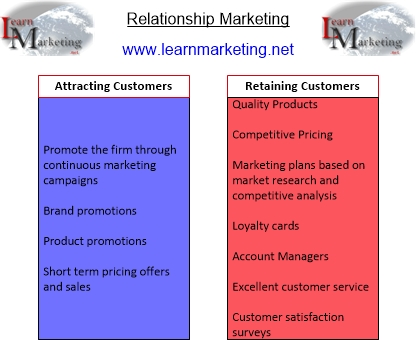 Relationship Marketing Diagram showing how to attract and retain customers