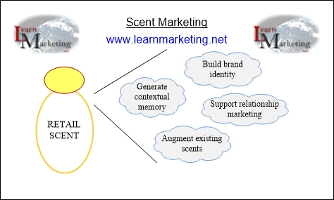 Scent Marketing Diagram
