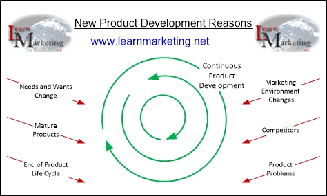 New Product Development Reasons Diagram