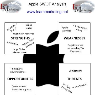 Example Apple SWOT Analysis Diagram