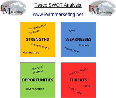 Tesco SWOT Analysis