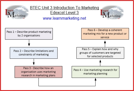 unit outline introductory to marketing Open document below is an essay on unit 3 introduction to marketing from anti essays, your source for research papers, essays, and term paper examples.
