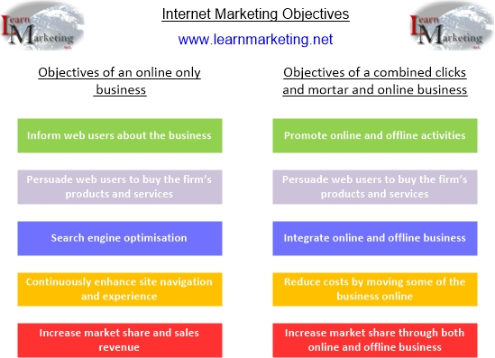 Internet Marketing ObjectivesDiagram