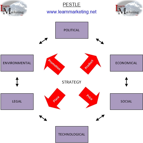the macro environment pest analysis pestle analysis diagram