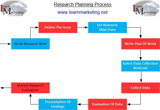 Research Planning Process