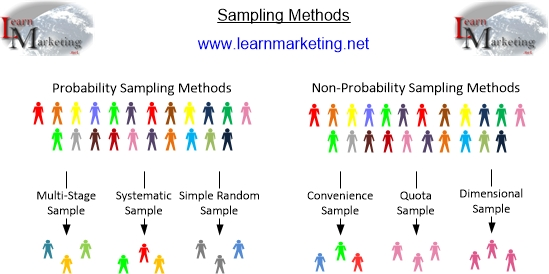 sampling method research Sampling is the process of selecting units (eg, people, organizations) from a population of interest so that by studying the sample we may fairly generalize our.