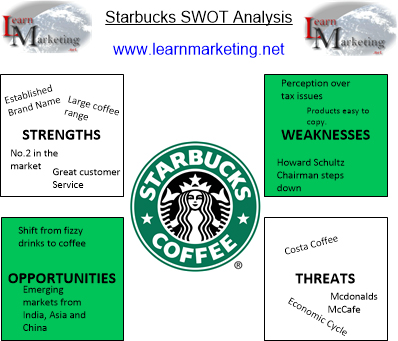 SWOT Analysis of Starbucks Diagram