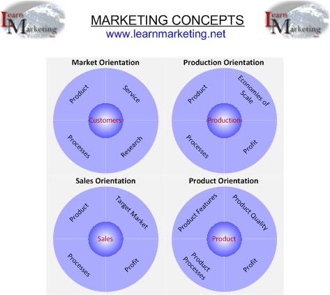 Marketing Concepts Diagram