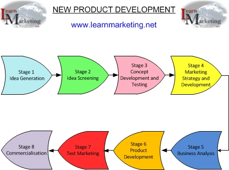 New Food Product Introduction Graph
