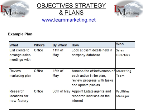 Objectives Strategy And Plans