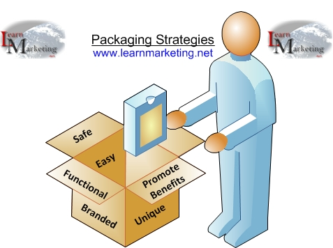 Packaging Strategies Diagram