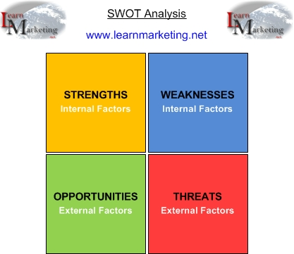 swot analysisdiagram showing the components of swot