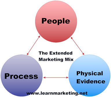 Service/extended marketing mix