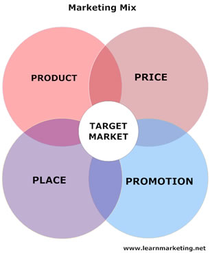 Marketing on Marketing Mix And The 4ps Lesson