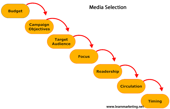Diagram showing the seven factors to consider when selecting media