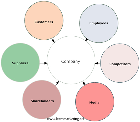 macro and micro environmental factors which influence marketing decisions External environment consists both micro environment and macro environment these external factors are not controlled by a firm, but they greatly influence the decision of marketers when developing the marketing strategy.