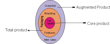 Total Product Concept Diagram
